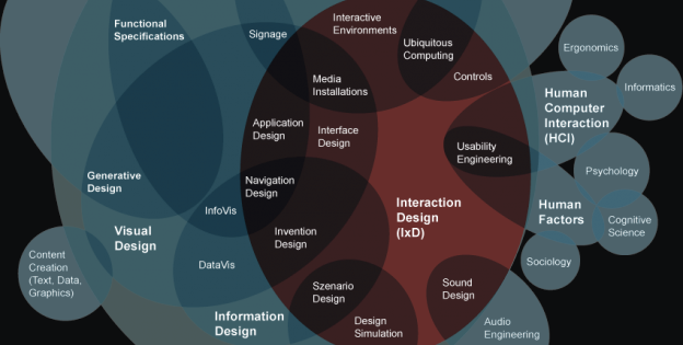 Interaction Design (IxD)