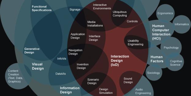 Interaction Design (IxD)