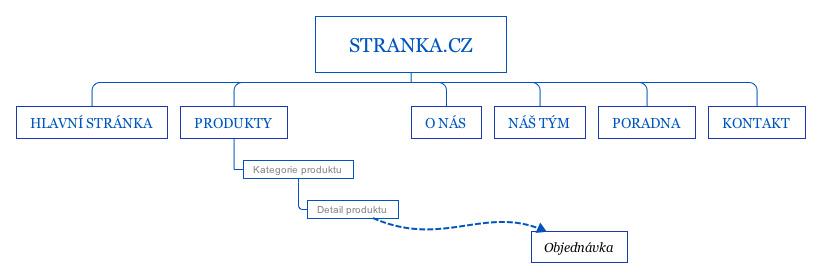 Myšlenková mapa informační architektury webu